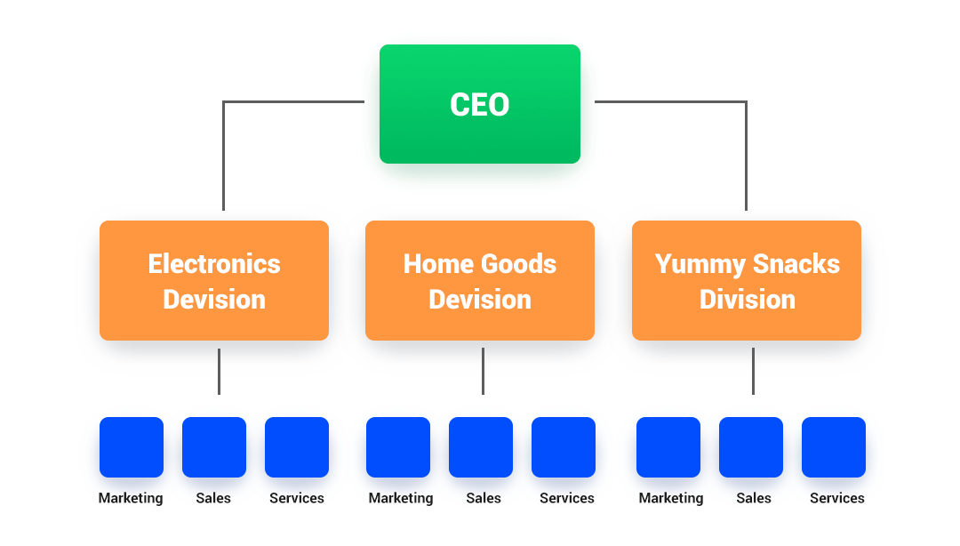 Marketing Organization Charts