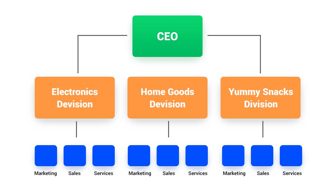 Marketing Organization Charts