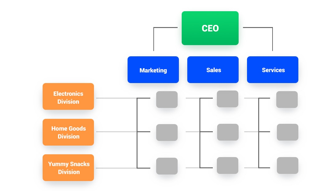 Marketing Organization