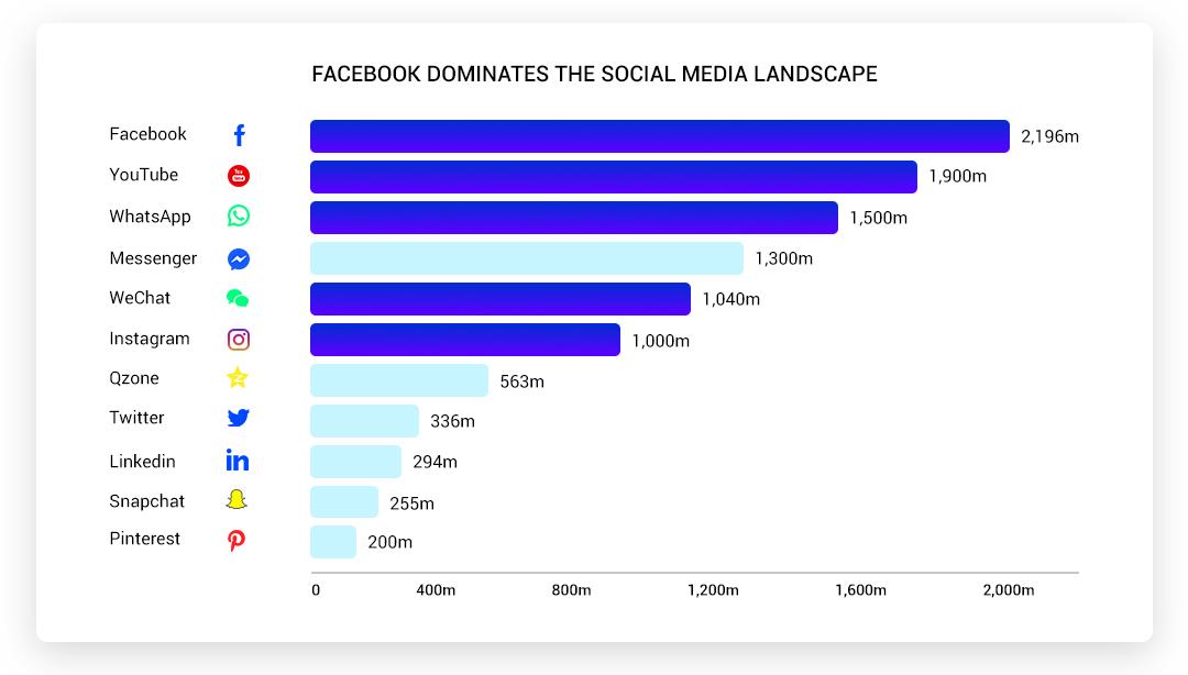 Facebook Dominates