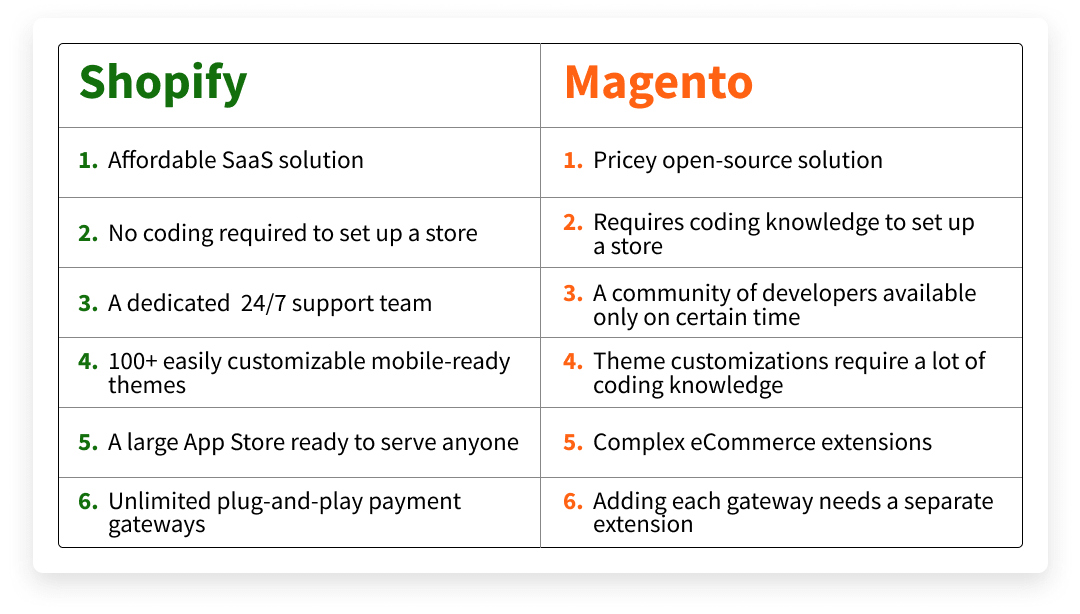 Planning to move from Magento to Shopify? We have a solution