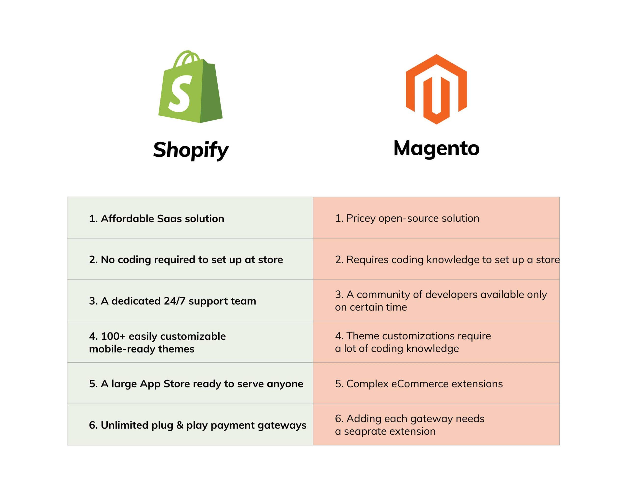 Sopify vs Magento