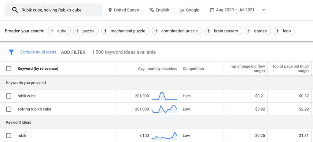 Google Ads demand on Rubik's Cube