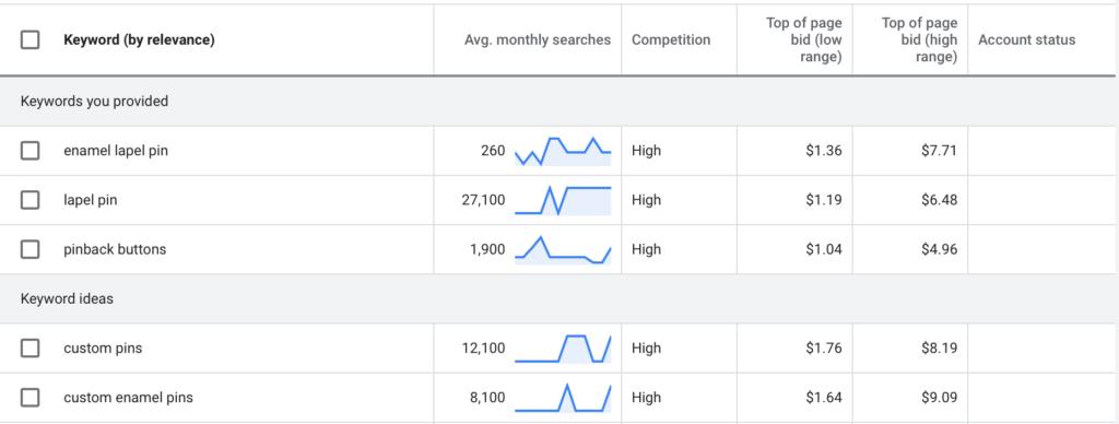 Google Ads demand on enamel pins