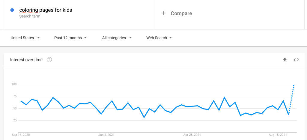Google Trends for paintings by numbers in the USA