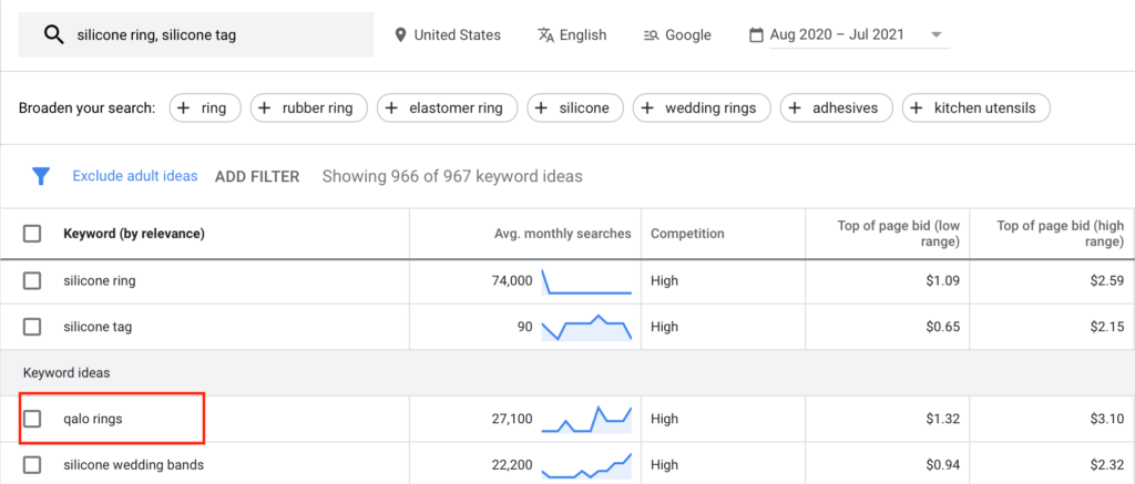 Popularity of Qalo rings in Google